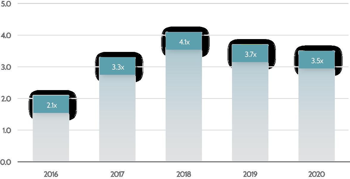 3. Total Debt-EBITDA_June_2021