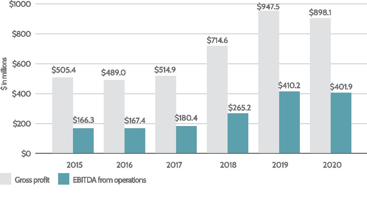 6. Energy Distribution Gross Profit & EBITDA_June_2021