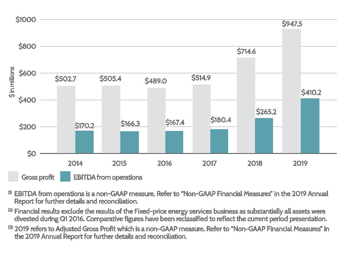 Energy Distribution Gross Profit & EBITDA_2020_May-lrg2
