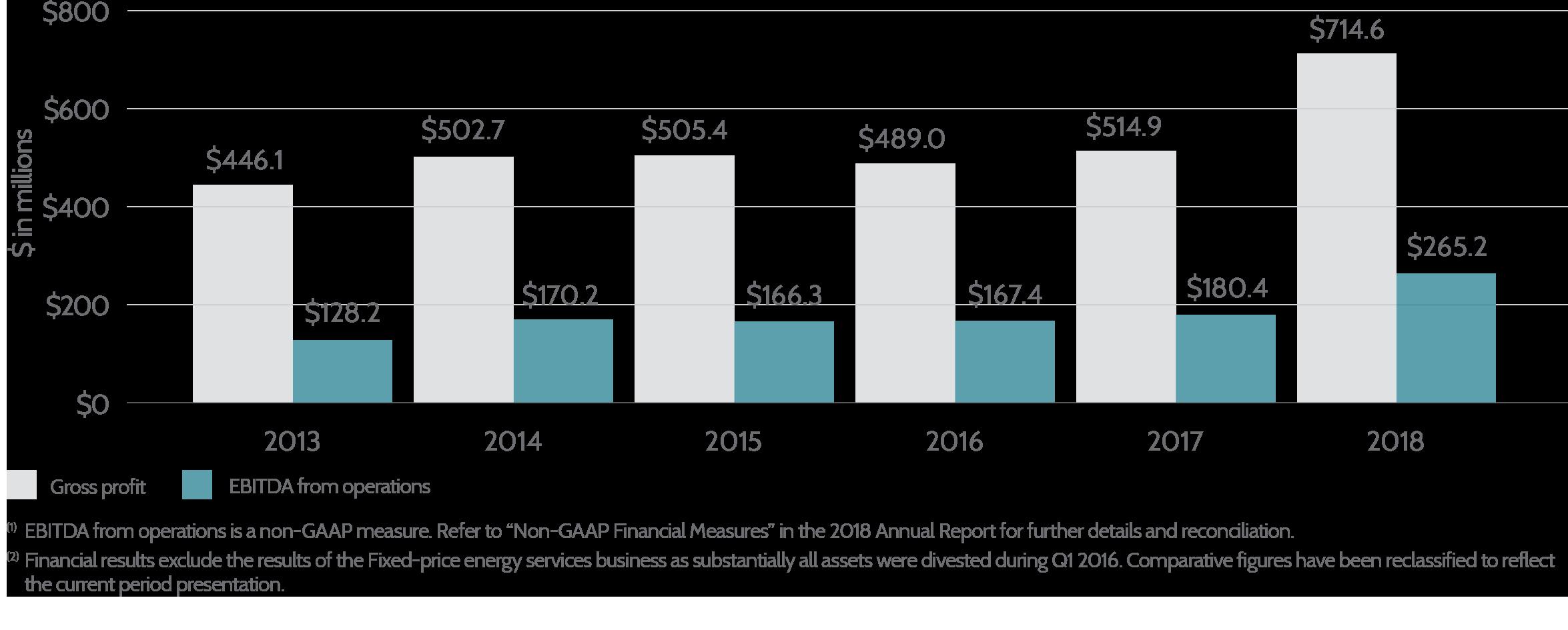 Energy_Distribution_Gross_Profit_EBITDA