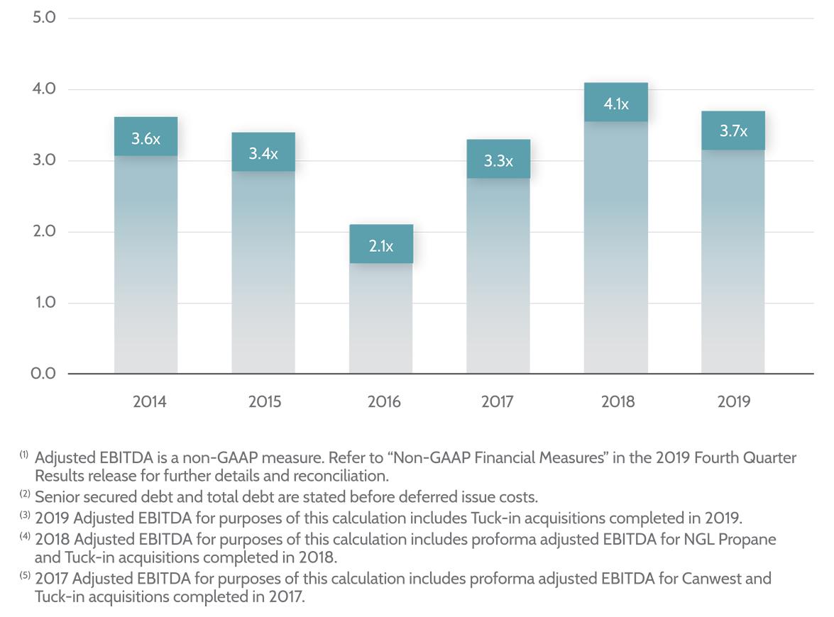 Total Debt-EBITDA_2020_May-lrg2